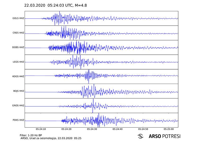 Seizmogram potresa, 22. marec 2020